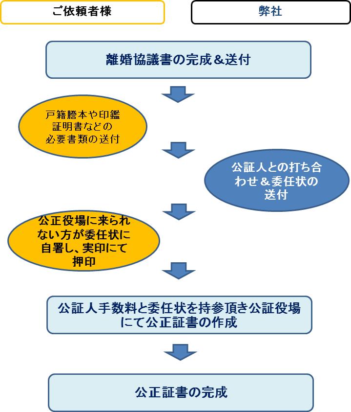 サービスの流れ(熊本県内公正証書①の方)