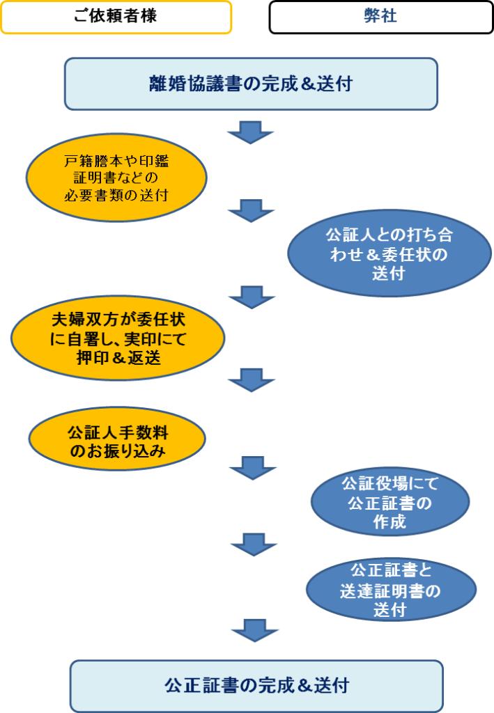 サービスの流れ(熊本県外の方)<離婚公正証書作成>