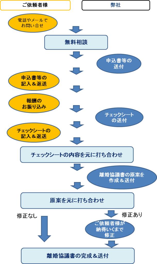 サービスの流れ(熊本県内の方)<離婚協議書作成>