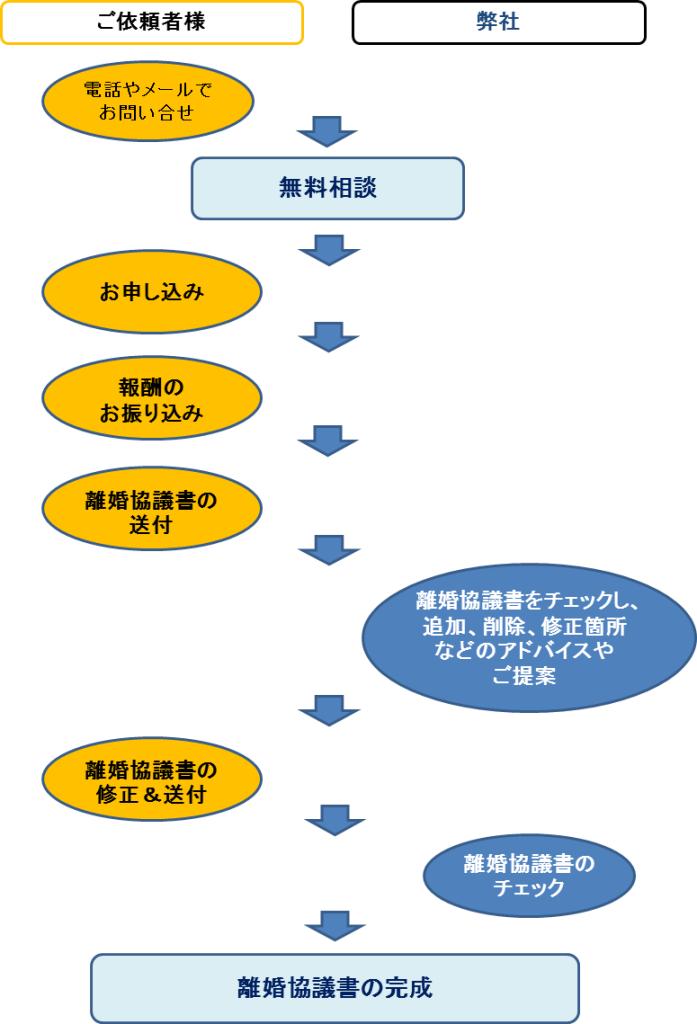 サービスの流れ(離婚協議書添削コース)